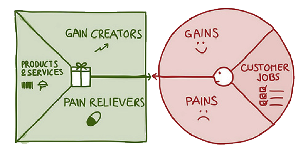 Using the Value Proposition Canvas for Research Investments