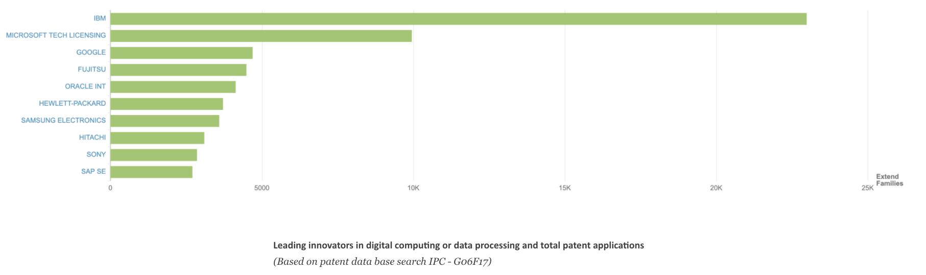 Leading Data Innovators