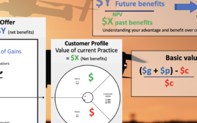 Monetise your Value Proposition Canvas