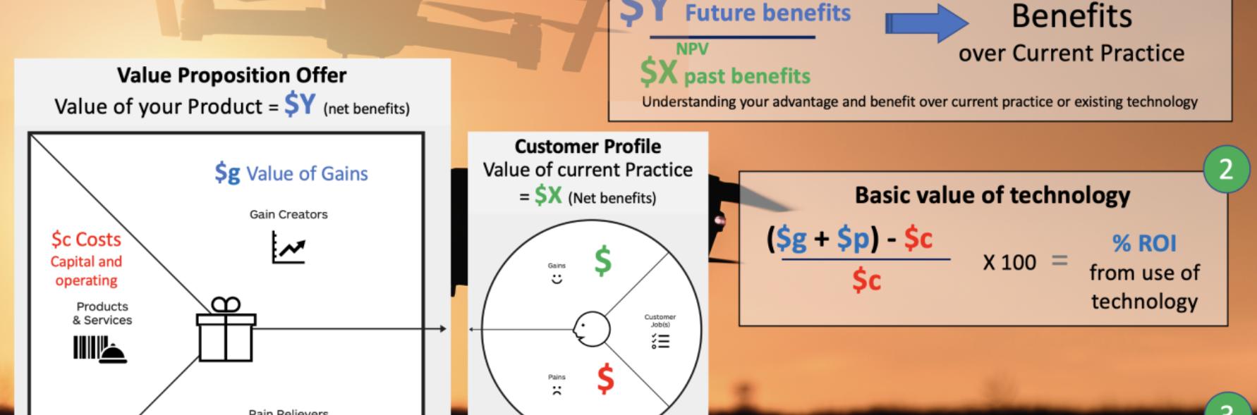 Monetise value proposition canvas