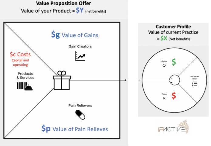 Value proposition offer